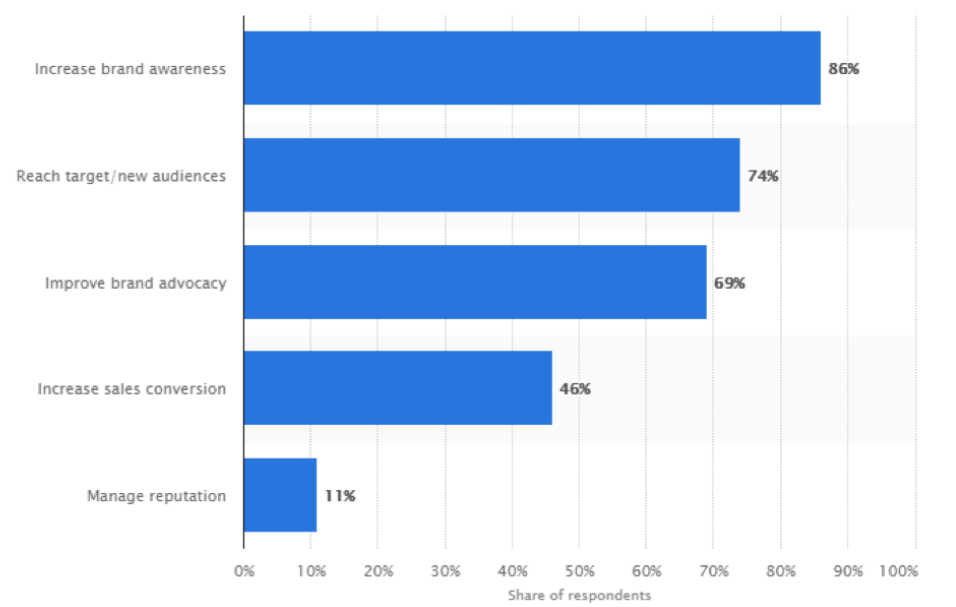 ROI of Influencer Marketing