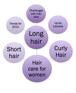 HC for women