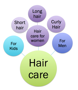Hair Care Image