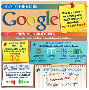 How to hire like Google
