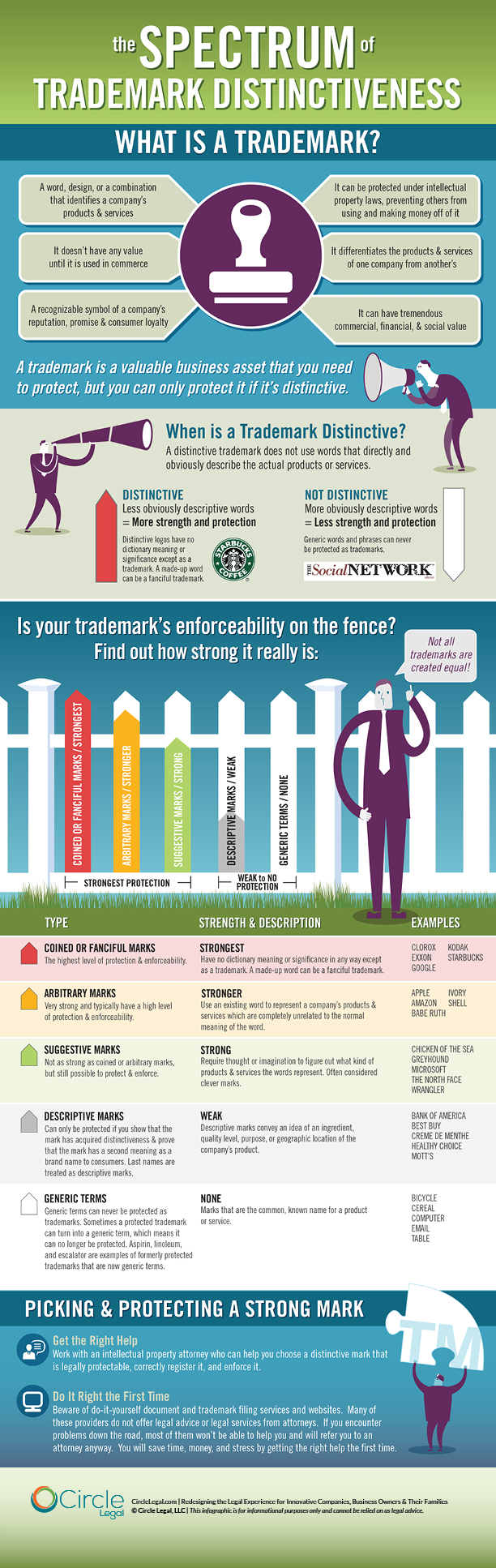 Trademark Infographic by Circle Legal