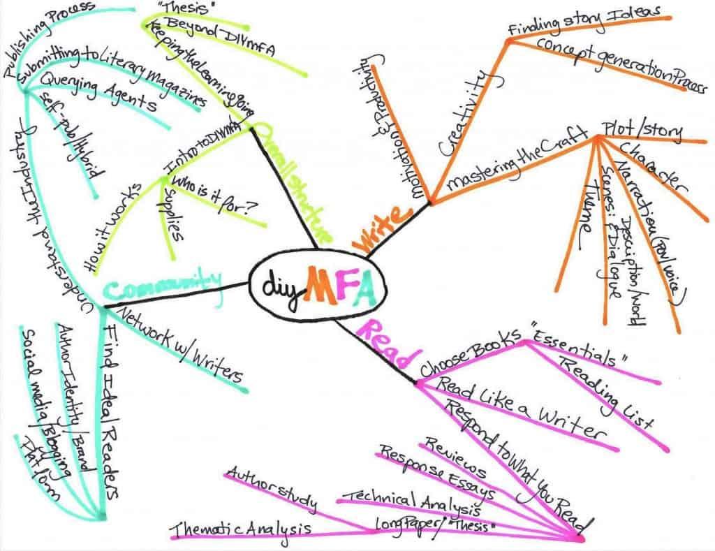 Image credit: diymfa.com