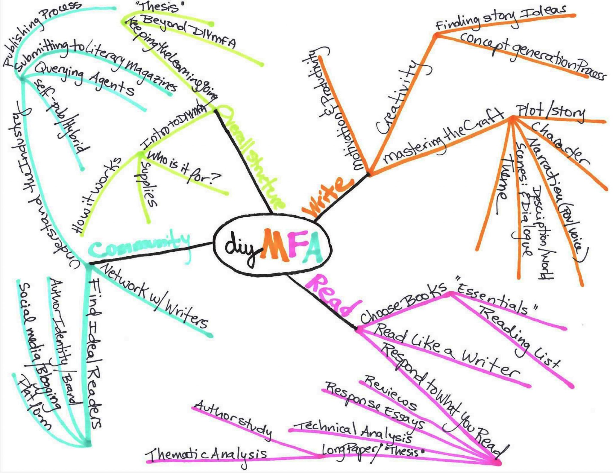 Concept Map Book.Biz To Book Part 2 How To Bookify Your Business By Diymfa She