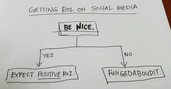 get-more-twitter-retweets-social-media-roi