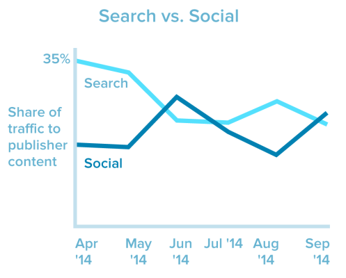 search vs social