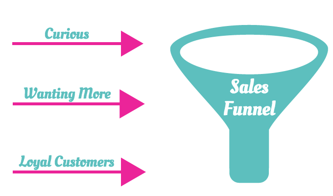 How a sales funnel works.