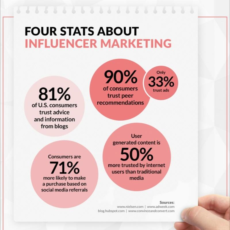 Advantages of Influencer Activation