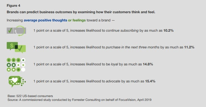 Connect With Your Audience Forrester