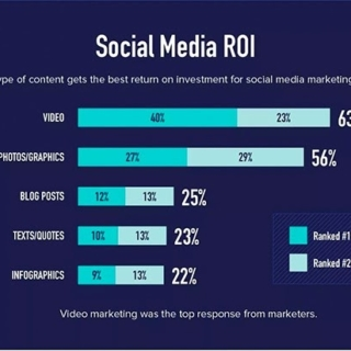 graphics drive the best ROI
