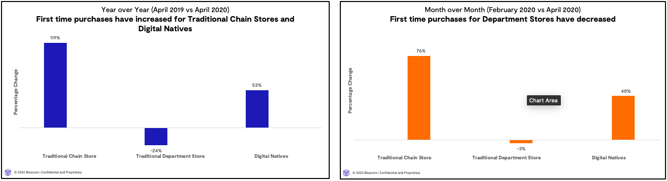 digital native ecommerce stores hosted